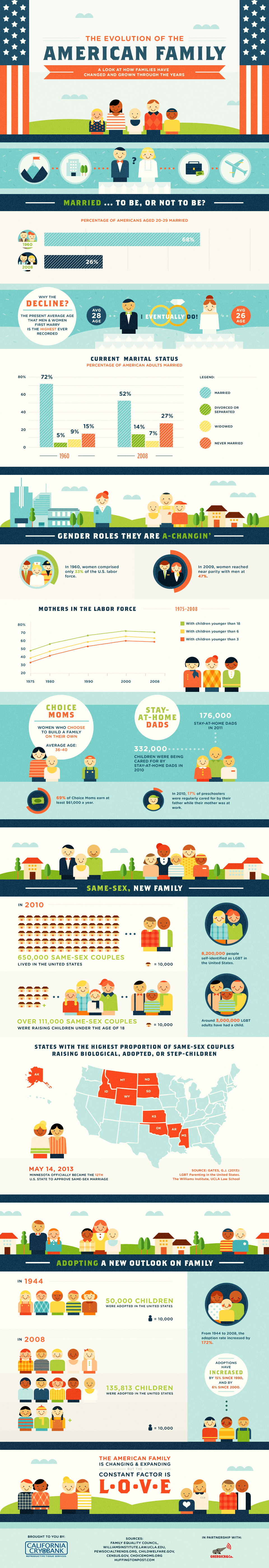 American Family Inforgraphic