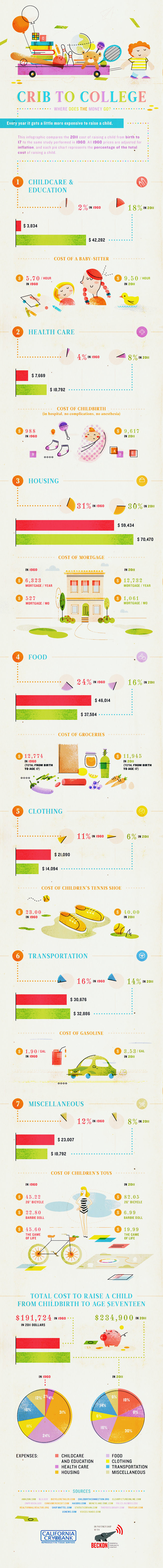 Crib to College. An Infographic comparing the rising cost of raising a child between 1960 and Today.