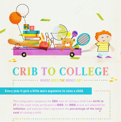 Infographic: Crib to College thumbnail