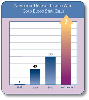 Diseases Treated with Cord Blood Stem Cells